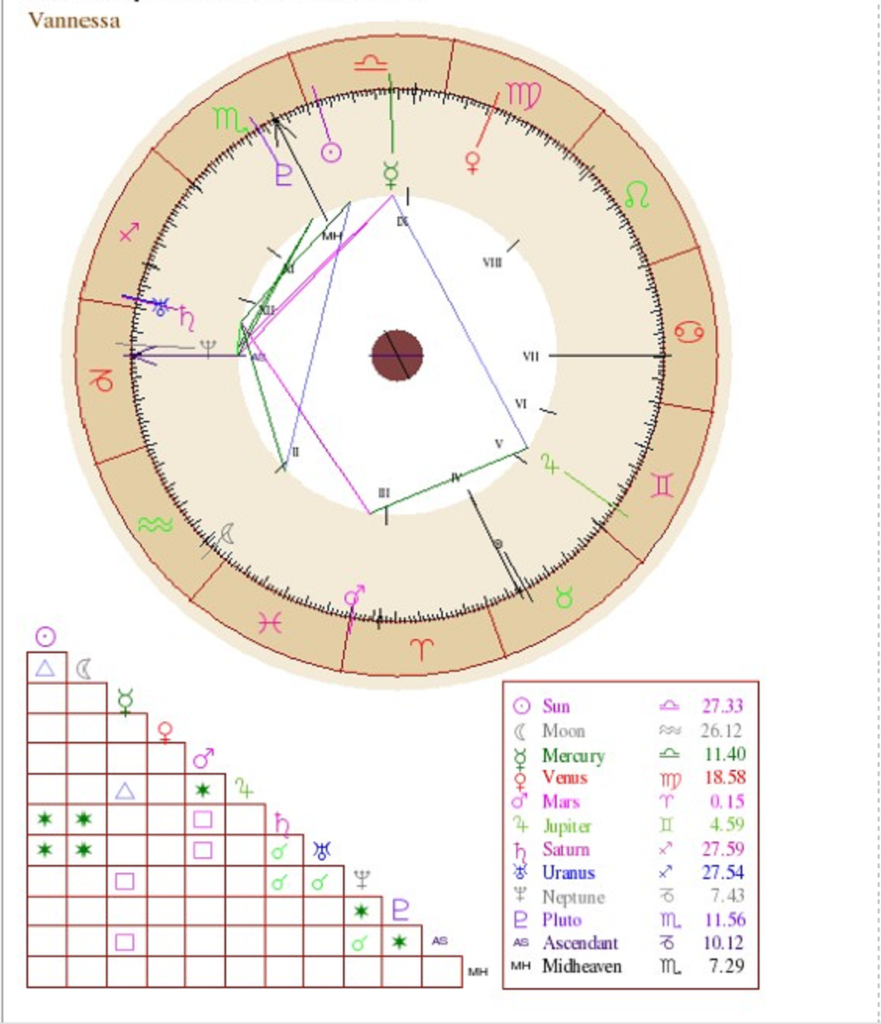 Get to know me beyond your sun sign natal chart vannessa geenschuldenfo Choice Image