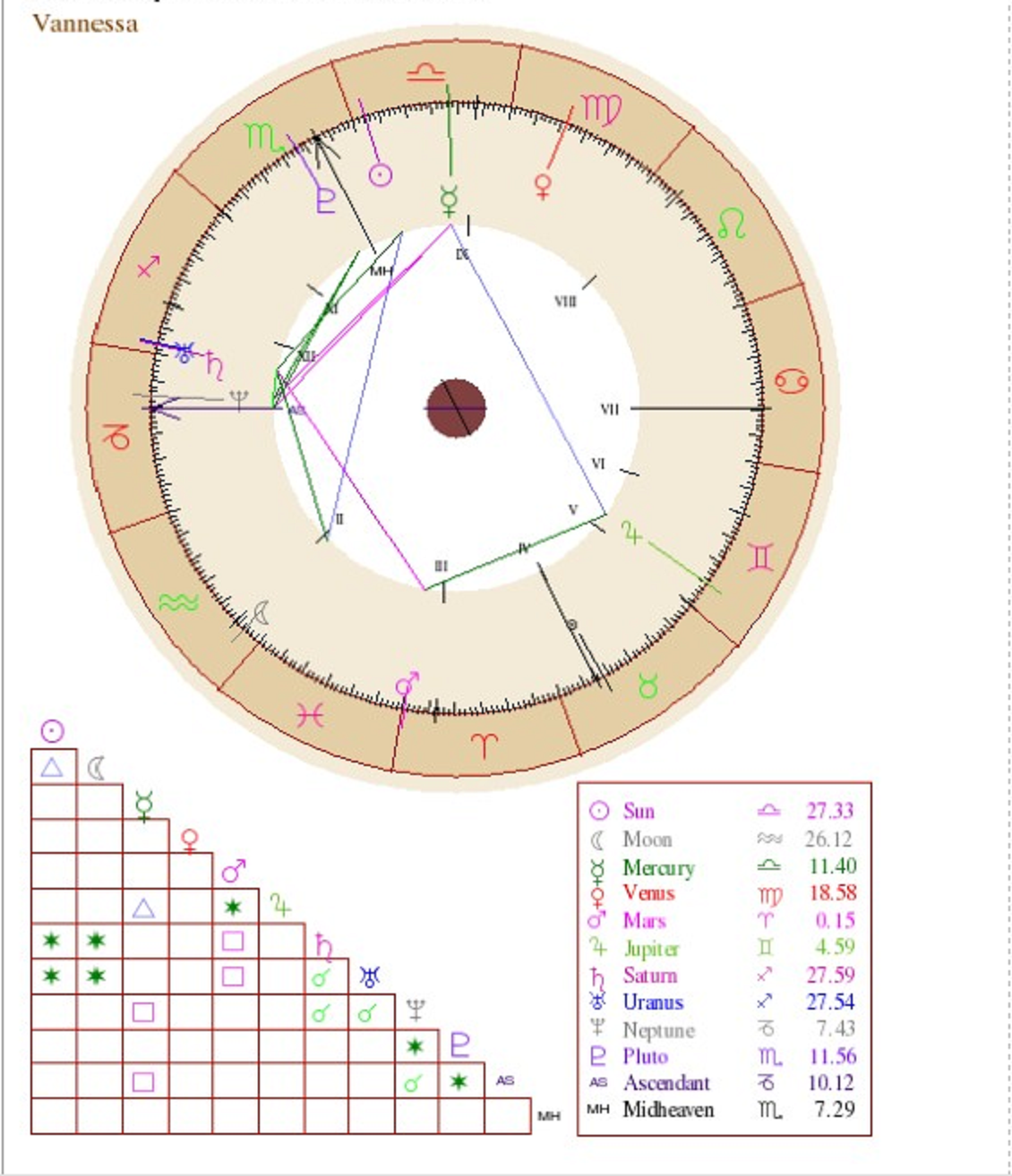 Basic Personality Report Astrology Natal Chart Beyond Your Sun Sign